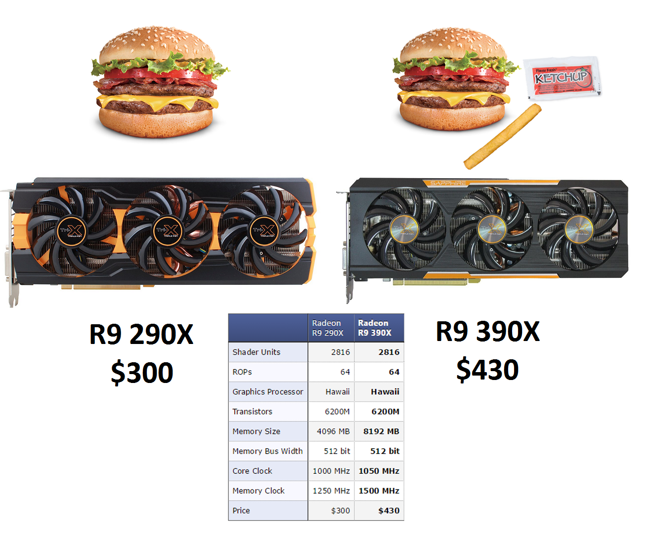 Amd Refreshes 200 Series Of Graphics Cards As 300 Series Logical Increments Blog