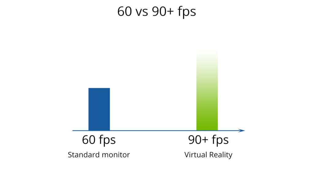 Most monitors only support frame rates up to 60 fps, which is not fast enough for VR gaming.