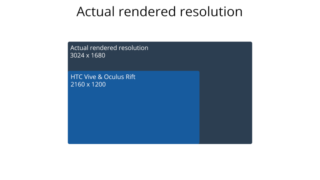 VR physical resolution vs. actual rendered resolution.