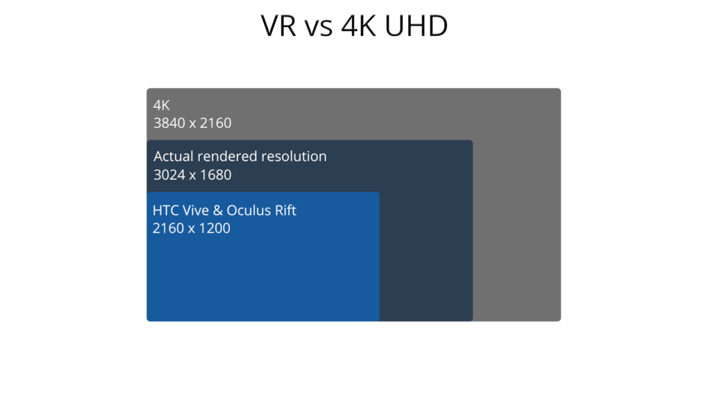 4K resolution is even bigger than the rendering resolution of VR headsets.