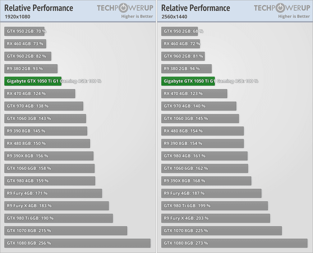 Let's look at how their performance compares. (The RX 470 performance is  the next one below the GTX 1050 Ti, highlighted in green on the chart  below.)