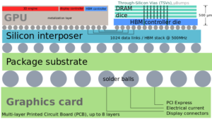 High Bandwidth Memory schematic - Different Kinds of VRAM Explained—HBM vs. GDDR5 vs. GDDR5X