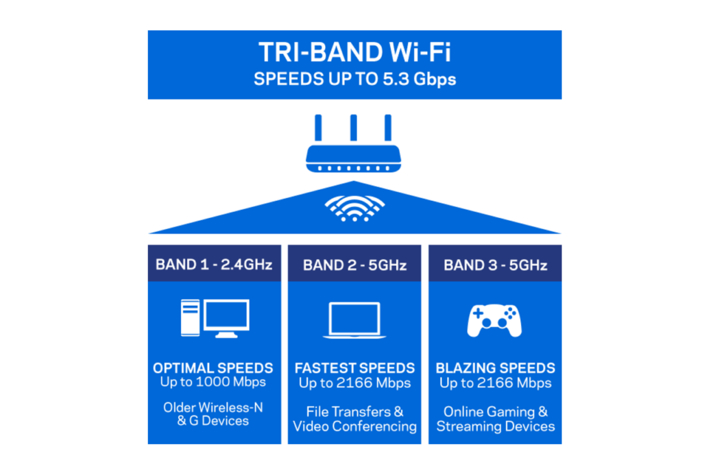 Tri band wifi explanation