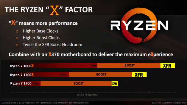 AMD Ryzen 7 1700 Vs Intel I7 7700K