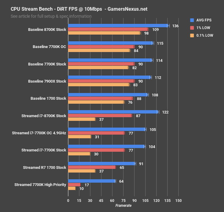 Intel Core i7-8700K vs AMD Ryzen 7 vs Intel Core i7-7700K - Logical