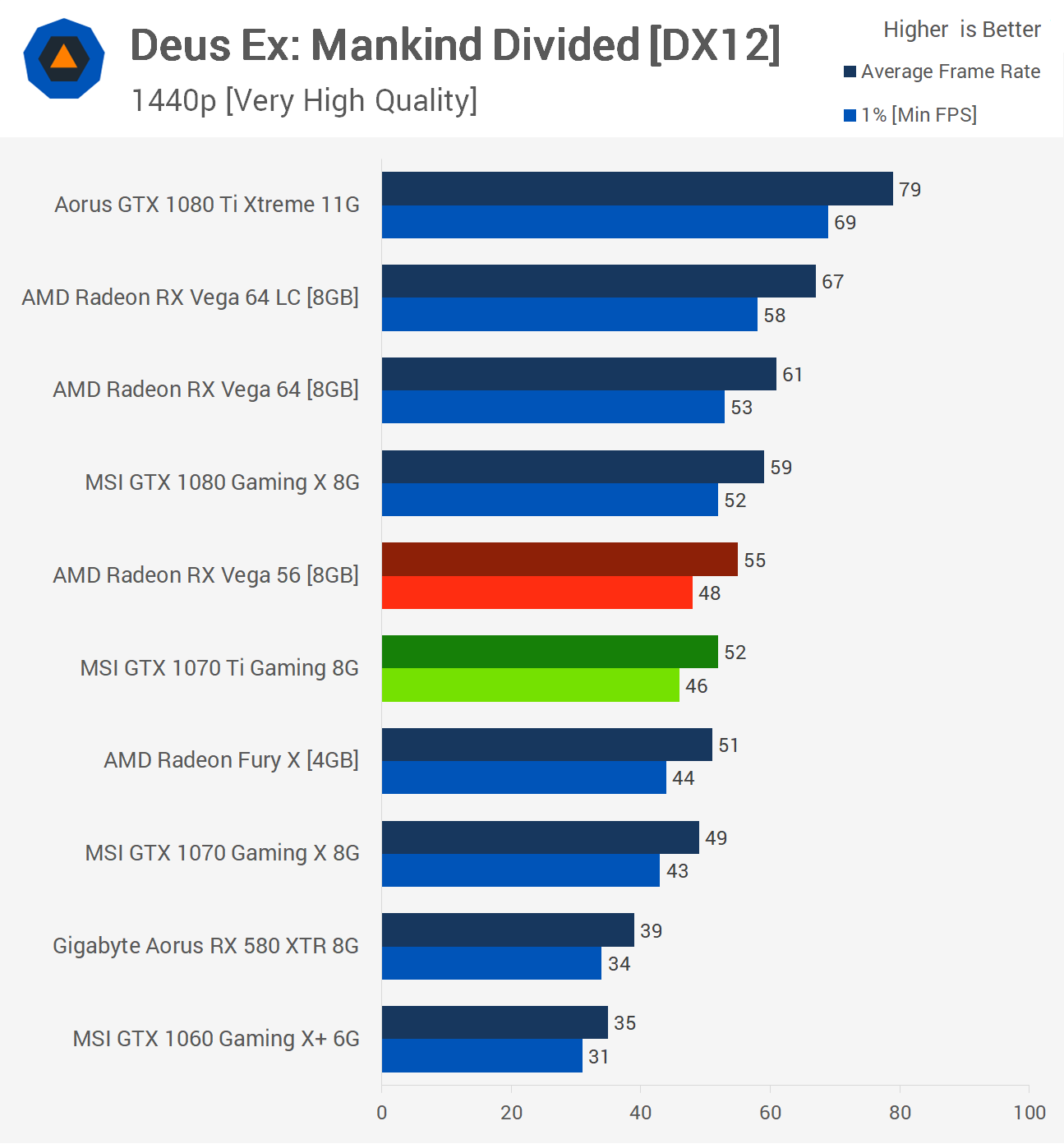 In DX12 games, however, AMD cards are still faster than NVIDIA's thanks to  the hardware accelerated asynchronous compute capabilities of Radeon GPUs.
