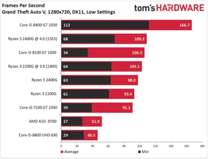 GTA V benchmarks - R3 2200G and R5 2400G vs. Intel and NVIDIA