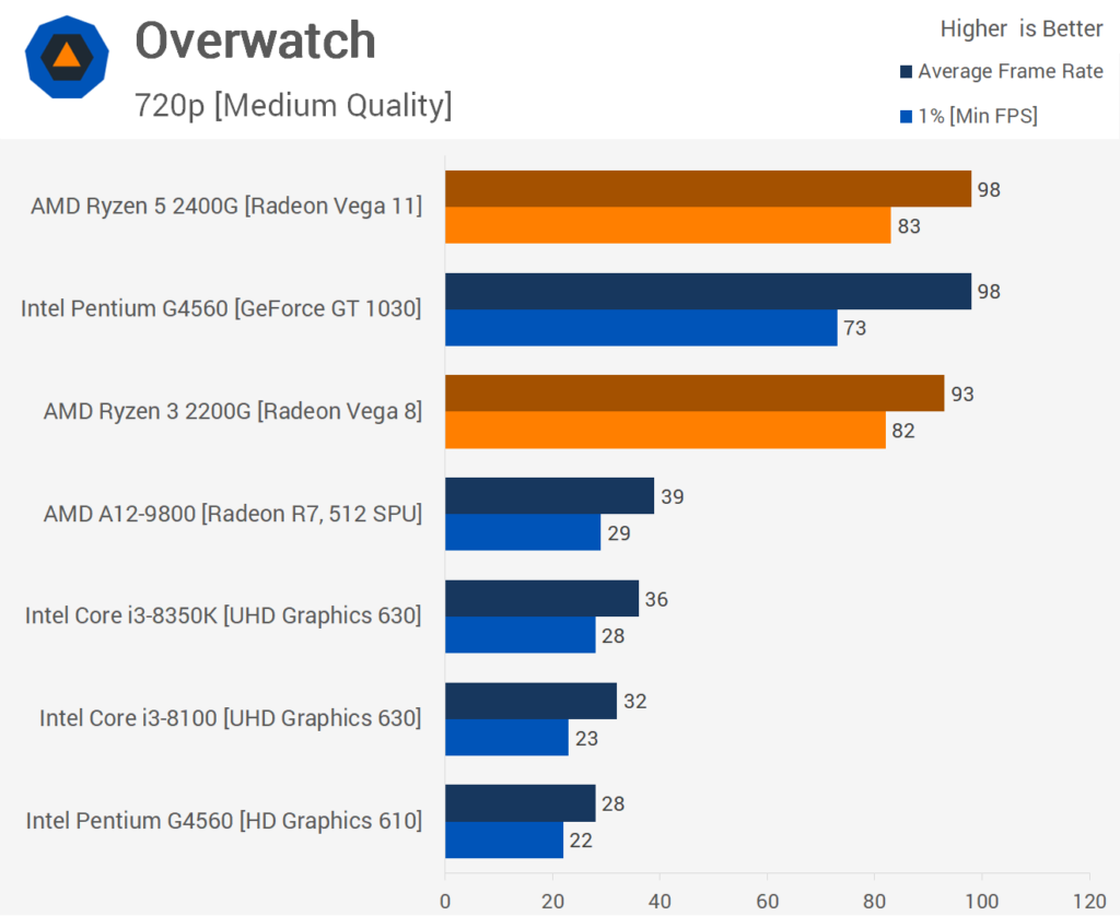 Overwatch benchmarks - R3 2200G and R5 2400G vs. Intel and NVIDIA