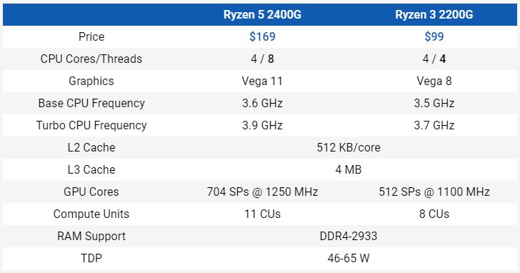 Specifications - R3 2200G and R5 2400G vs. Intel and NVIDIA