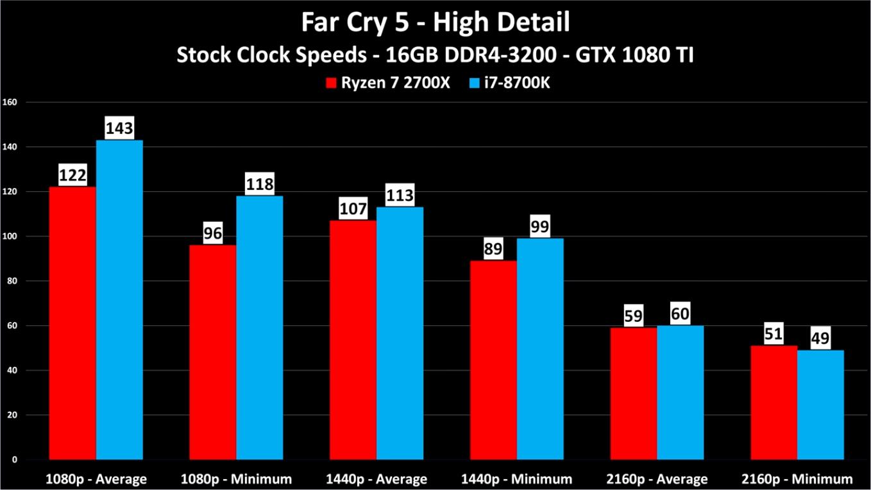 ryzen 7 2700x vs i7 8700k