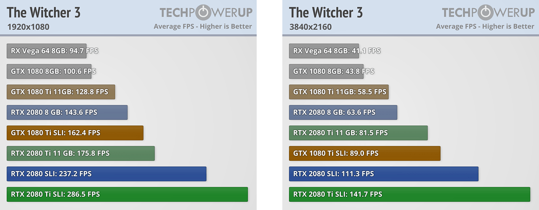 TechPowerUp The Witcher 3 1080p 4k benchmarks