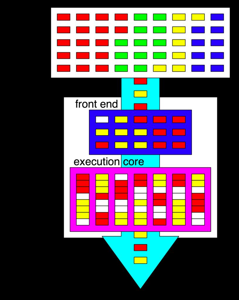 Hyper-Threaded CPU